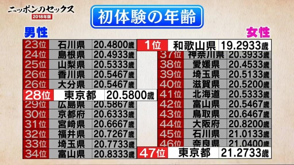 櫻花妹「第一次」平均年齡大調查!東京排名讓人意外...網驚:男女差異也太大