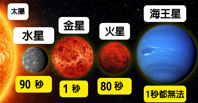 如果人類登陸這些星球「可以活多久」?你可能還沒「踏上土星」就先被消滅!