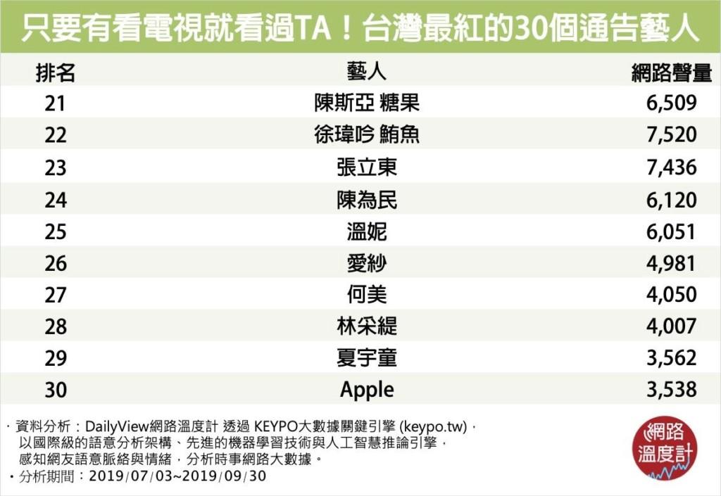 台灣最受歡迎的通告藝人TOP10!「綜藝大哥」趙正平擠入前十 超多「狼人殺偶像」上榜